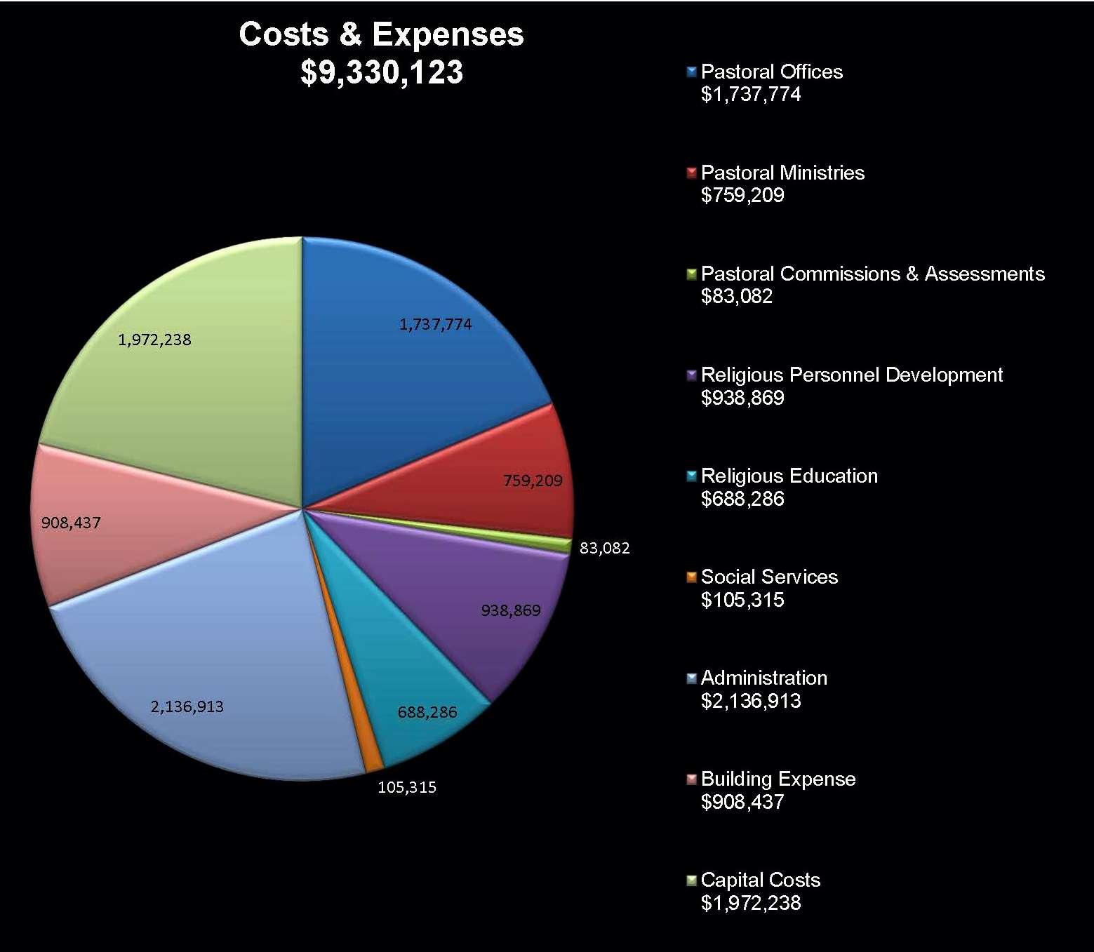 costsexpenses2016