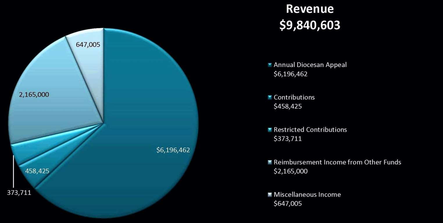 revenue2016